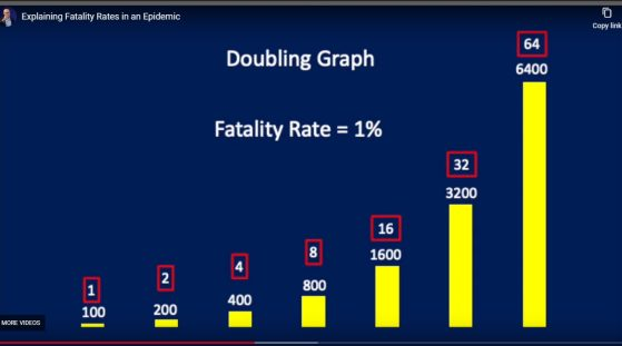 COVID fatality rate doubling graph