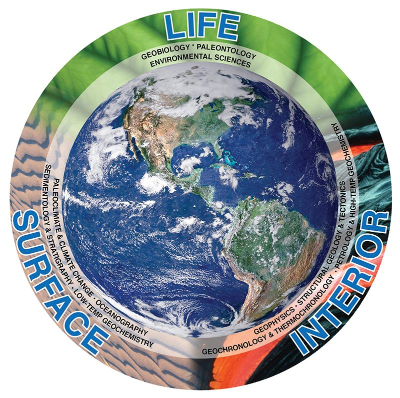 Link to Research at MichiganEarth, round image, Earth from space, words Life, Surface, Interior around diameter.