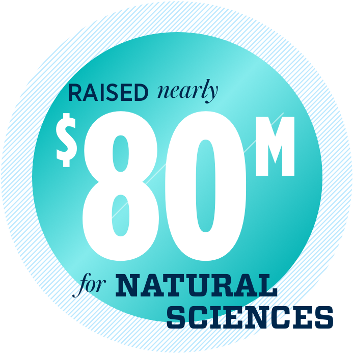 Raised nearly $80 million for Natural Sciences