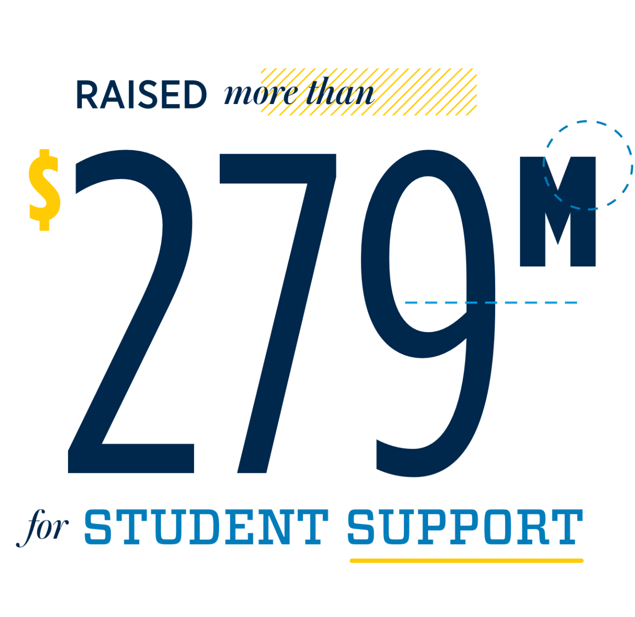 Raised more than $279 million for student support