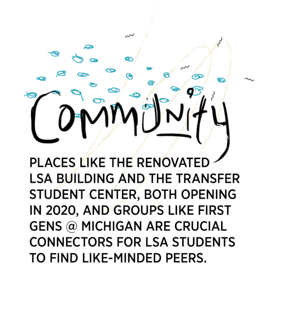 Community. Places like the renovated LSA Building and the Transfer Student Center, both opening in 2020, and groups like first gens @Michigan are crucial connectors for LSA students to find like-minded peers.