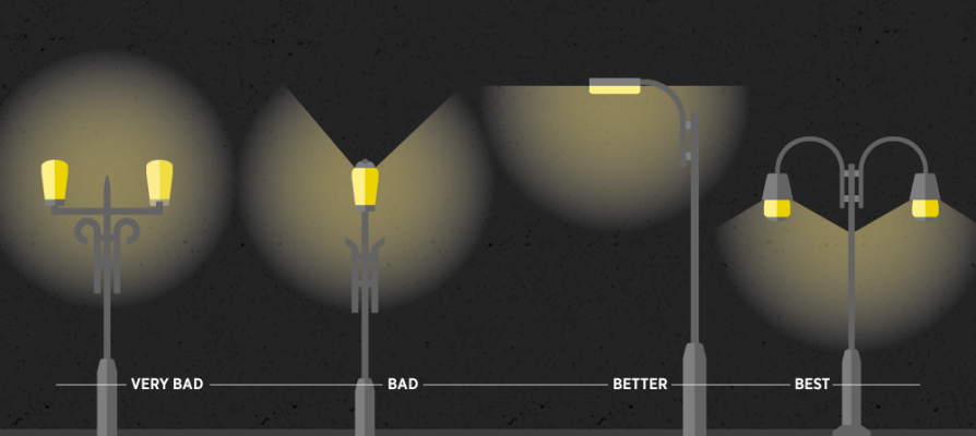 An illustrated comparison of different kind of streetlight illumination. The illustration shows the amount of light that pollutes the dark night sky by type of streetlight.