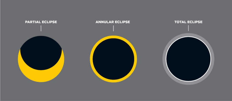 Graphic showing the visual difference between partial, annular, and total solar eclipses.