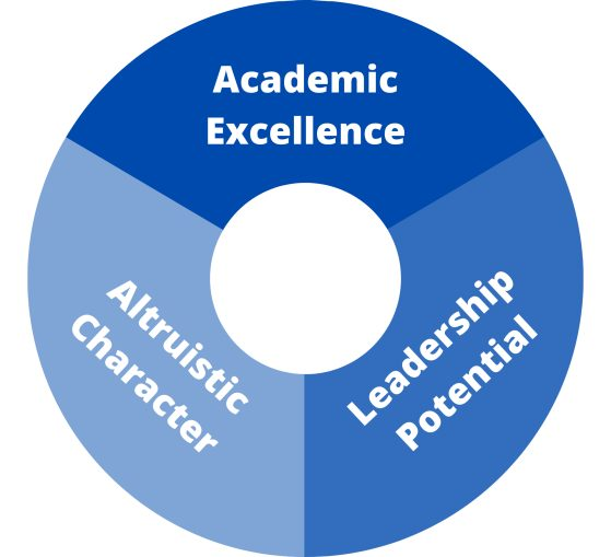 Blue circle sectioned into thirds, text from center reads academic excellence, leadership potential and altruistic character