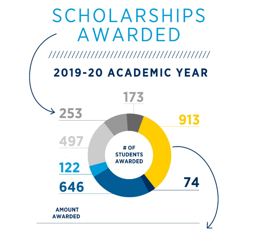 Number of students awarded scholarships in 2017-18 academic year
