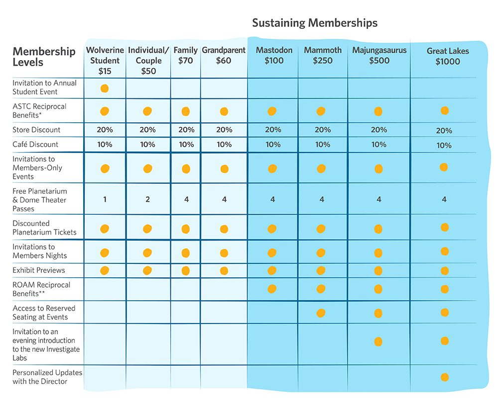 U-M Museum of Natural History Membership Benefits chart
