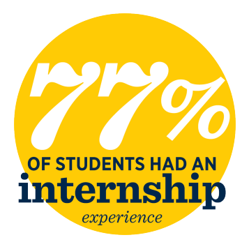 77% of students had an internship experience