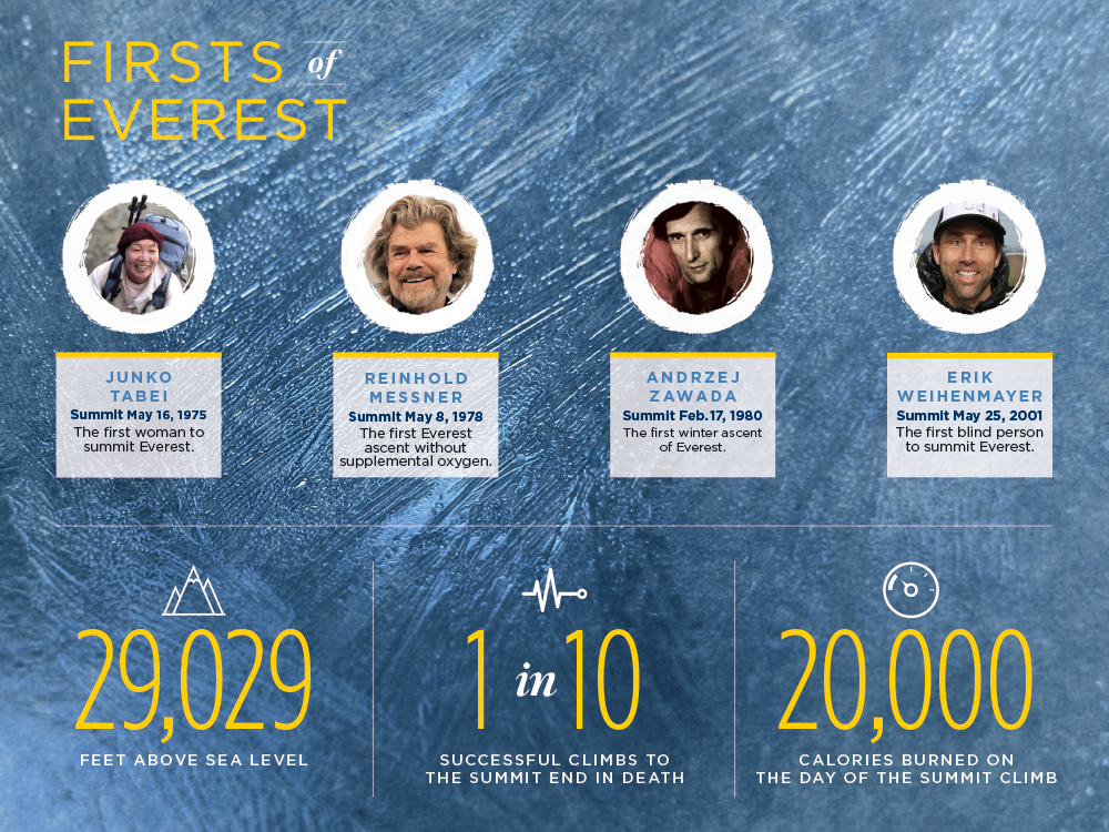 Junko Tabei: The first woman to summit Everest, 1975; Reinhold Messner: The first to ascent Everest without supplemental oxygen, 1978; Andrzej Zawada: The first winter ascent of Everest, 1980; Erik Weihenmayer: The first blind person to summit Everest, 2001.