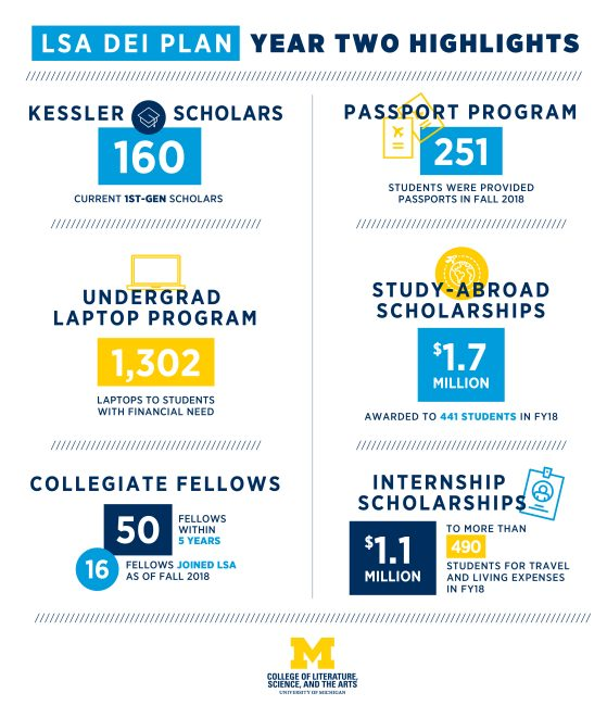 LSA DEI Plan Year Two Highlights: 160 first-generation students serviced with the Kessler Scholars program; 251 students were provided passports in fall 2018; 1302 laptops provided to students with financial need; 1.7 million dollars awarded to 441 students for study-abroad scholarships; 16 collegiate fellows joined LSA with room for 34 more in the next 3 to 4 years; and 1.1 million dollars in internship scholarships awarded to over 490 students for travel and living expenses incurred during their internships.