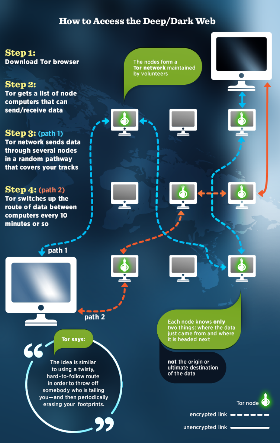 Dark Web infographic
